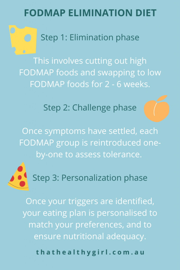 An info-graphic explaining the three phases of the low fodmap elimination diet.